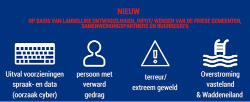 Thema's risicoprofiel, namelijk uitval voorzieningen spraak- en data, persoon met verward gedrag, terreur/extreem geweld en overstroming vasteland & Waddeneiland