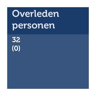 Aantal overleden personen in Fryslân: 32