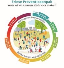 friese preventie aanpak: waar wij ons samen sterk voor maken. Goede gezondhied en welzijn en gelijke kansen voor iedereen.