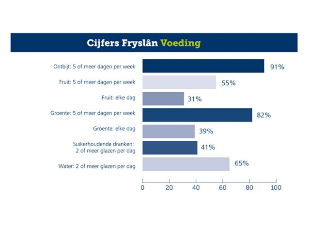 Diagram van cijfer Fryslân Voeding
