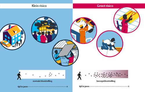Infographic: Kleine en grote risico's voor blootstelling aan asbest. Bij brand kleine blootstelling, werken met asbestplaten groter risico in loop der jaren