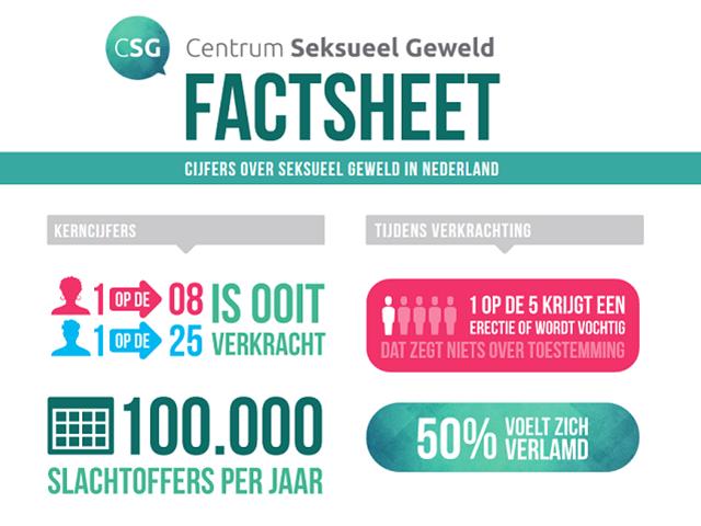 Factsheet Centrum Seksueel Geweld met daarin de cijfers over seksueel geweld in Nederland