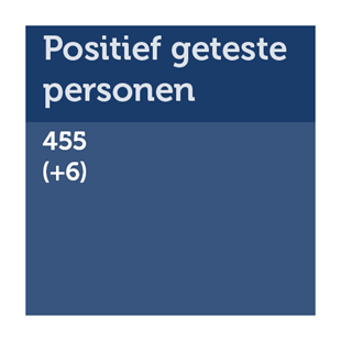 Aantal positief geteste personen in Fryslân: 455