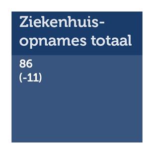 Aantal ziekenhuisopnames totaal: 86