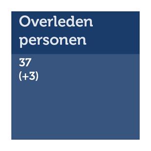 Aantal overleden personen in Fryslân: 37