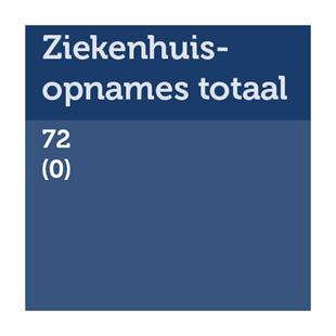 Aantal ziekenhuisopnames totaal: 72