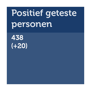 Aantal positief geteste personen in Fryslân: 438