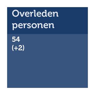 Aantal overleden personen in Fryslân: 54